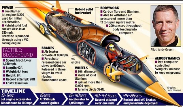 image of the bloodhound supersonic car