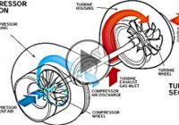 What Is Turbo Lag And How Does It Work?