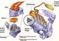 How Ignition System Works – Know The Basic Working Of An Automobile Ignition System!