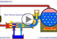 A Detailed Animation Of How Steam Injectors Work!!