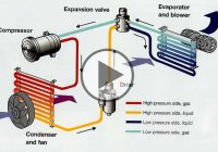 How Automotive Air Conditioning Works!