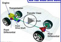 How Four-Wheel Drive Operation Works!