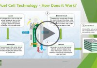 How Does Fuel Cell Technology Work?