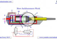 What Is a Jackhammer And How Does a Jackhammer Works?