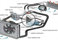 How Automotive Engine Cooling System Works!