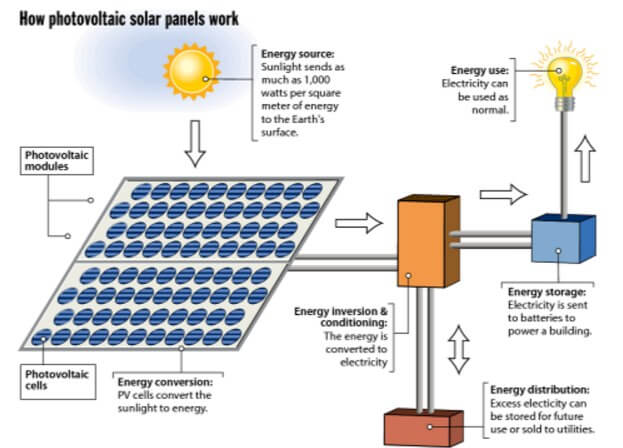 How exactly do solar panels work the solar future how solar panels work sciox Choice Image