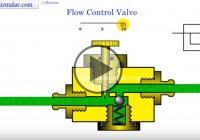 What Are Flow Control Valves And How Do They Work?!