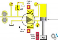 How Does a Hydraulic Drive System Works?!