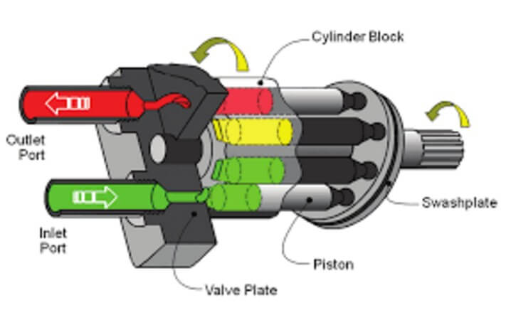 What Is A Hydraulic Pump And Types Of Hydraulic Pumps