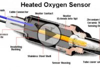 What Is An Oxygen Sensor And How Does The Oxygen Sensor Works?