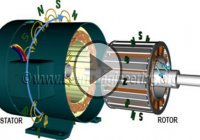 The Working Principle And Construction Of Synchronous Motor!