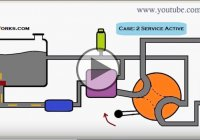 How Basic Hydraulic Circuit Works With The Help Of An Animation!
