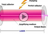 How Lasers Work – Explained Through Animation Featuring Albert Einstein!