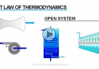 First law of thermodynamics and the conservation of energy explained
