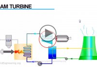 How does a steam turbine work and everything you need to know about it
