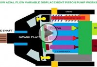 How An Axial Flow Variable Displacement Piston Pump Works!