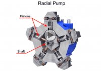 Hydraulic pumps – different types and purposes explained!