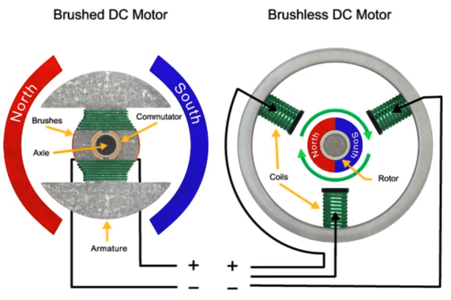 Brushless electric motor how it works for How does a brushless motor work